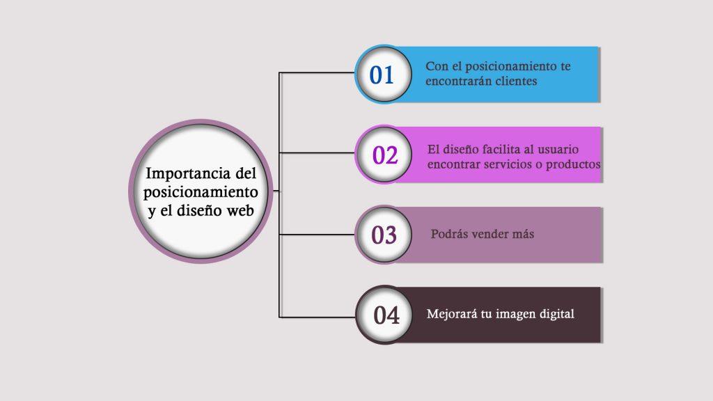 Posicionamiento y diseño en Toledo