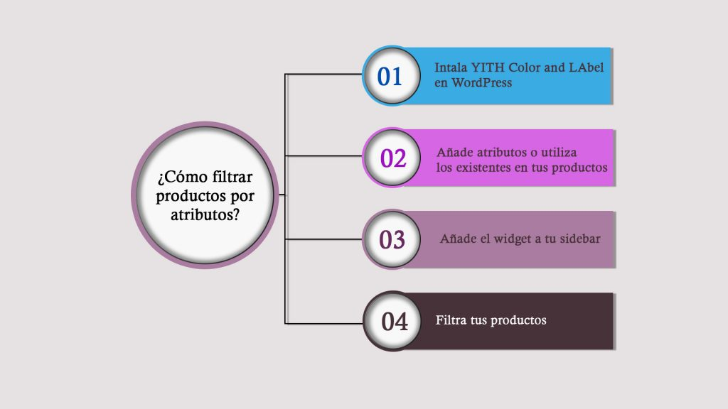 Filtrar productos según atributos