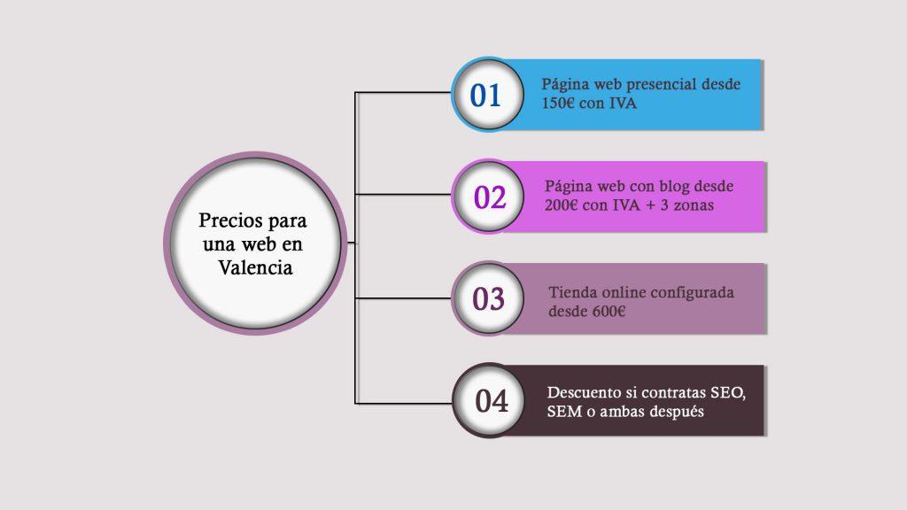 Precios diseño web Valencia