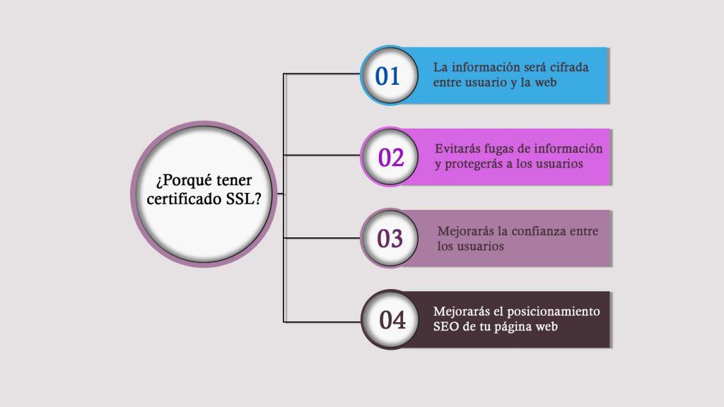 Ventajas de usar certificado SSL