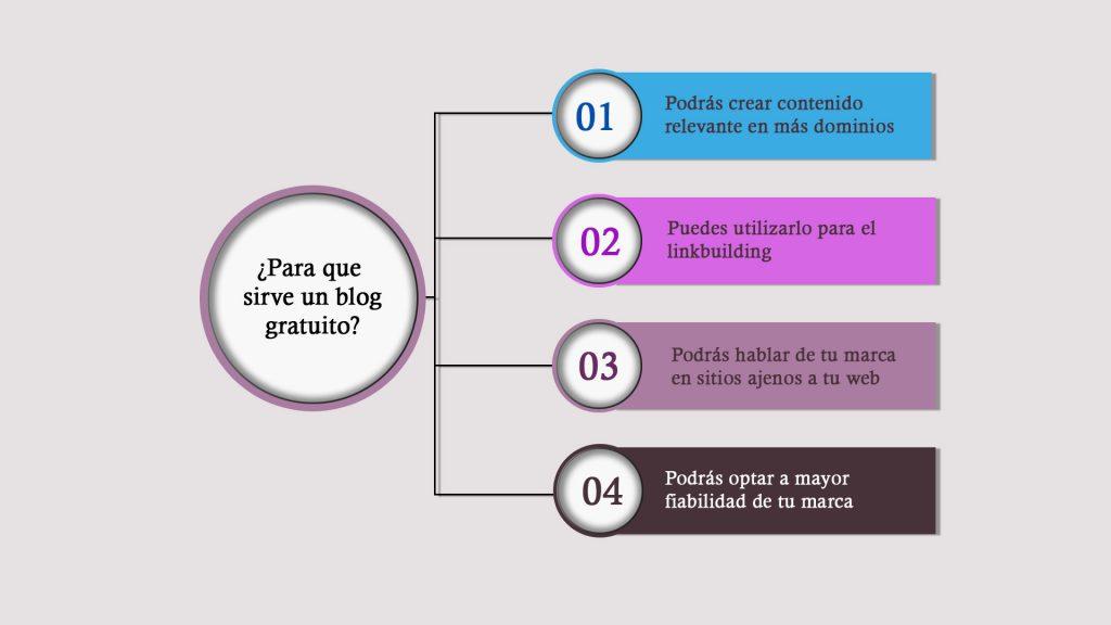 Beneficios de un blog gratis