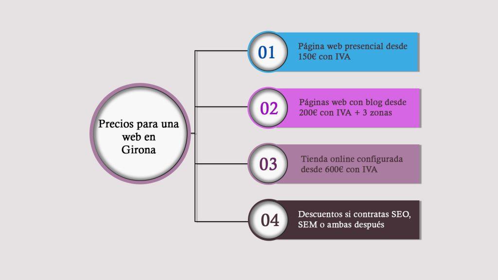 Distintos precios para una web en Girona